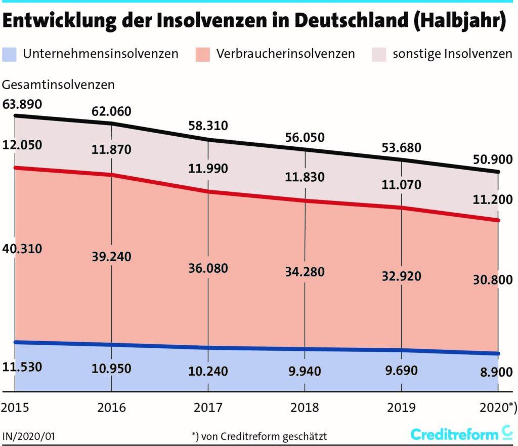 Entwicklung der Insolvenzen in Deutschland