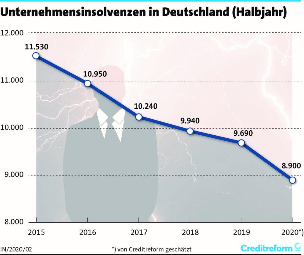 Unternehmensinsolvenzen in Deutschland
